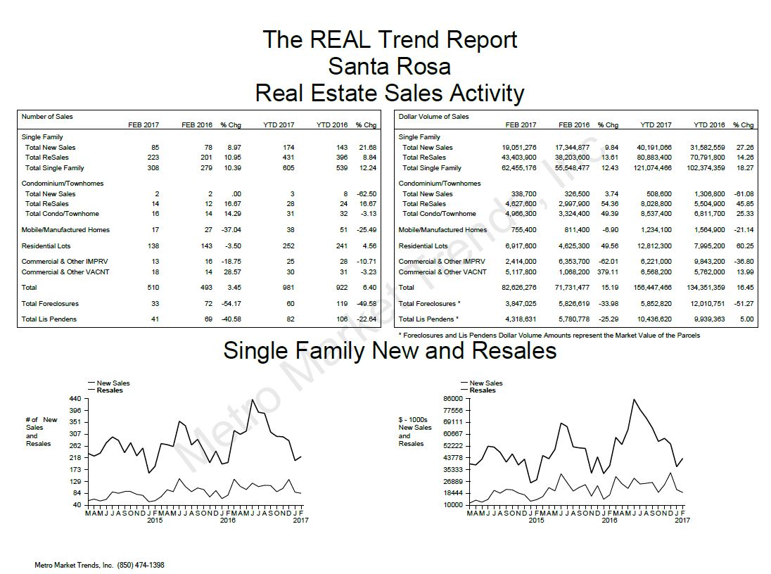 Santa Rosa Real Estate Trends