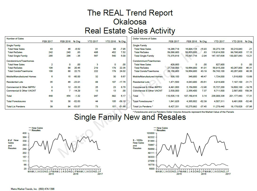 2017 Okaloosa County Real Estate Trend Report