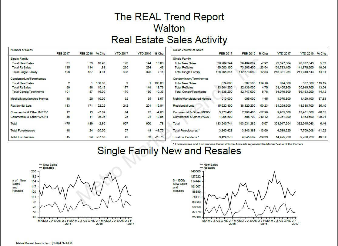 Walton County Real Estate Trends Feb